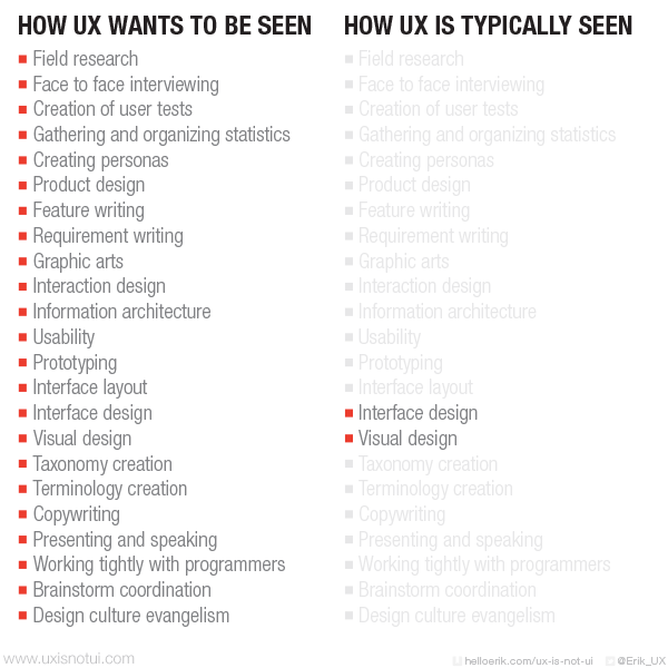 UX is not UI